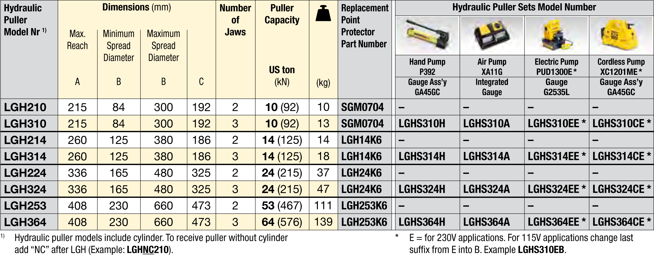 enerpac-lgh-hydraulic-lock-grip-pullers-selection-chart