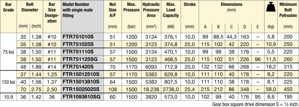 ftr-specification table