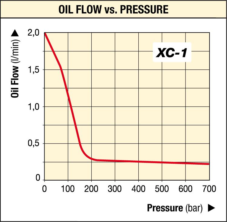 xc-series oil low vs pressure